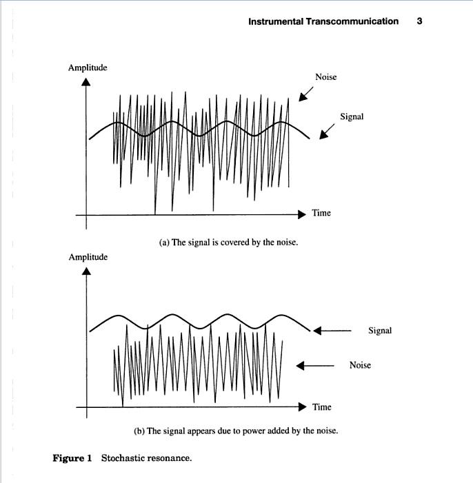 white noise amplifying signal stochastic resonance
