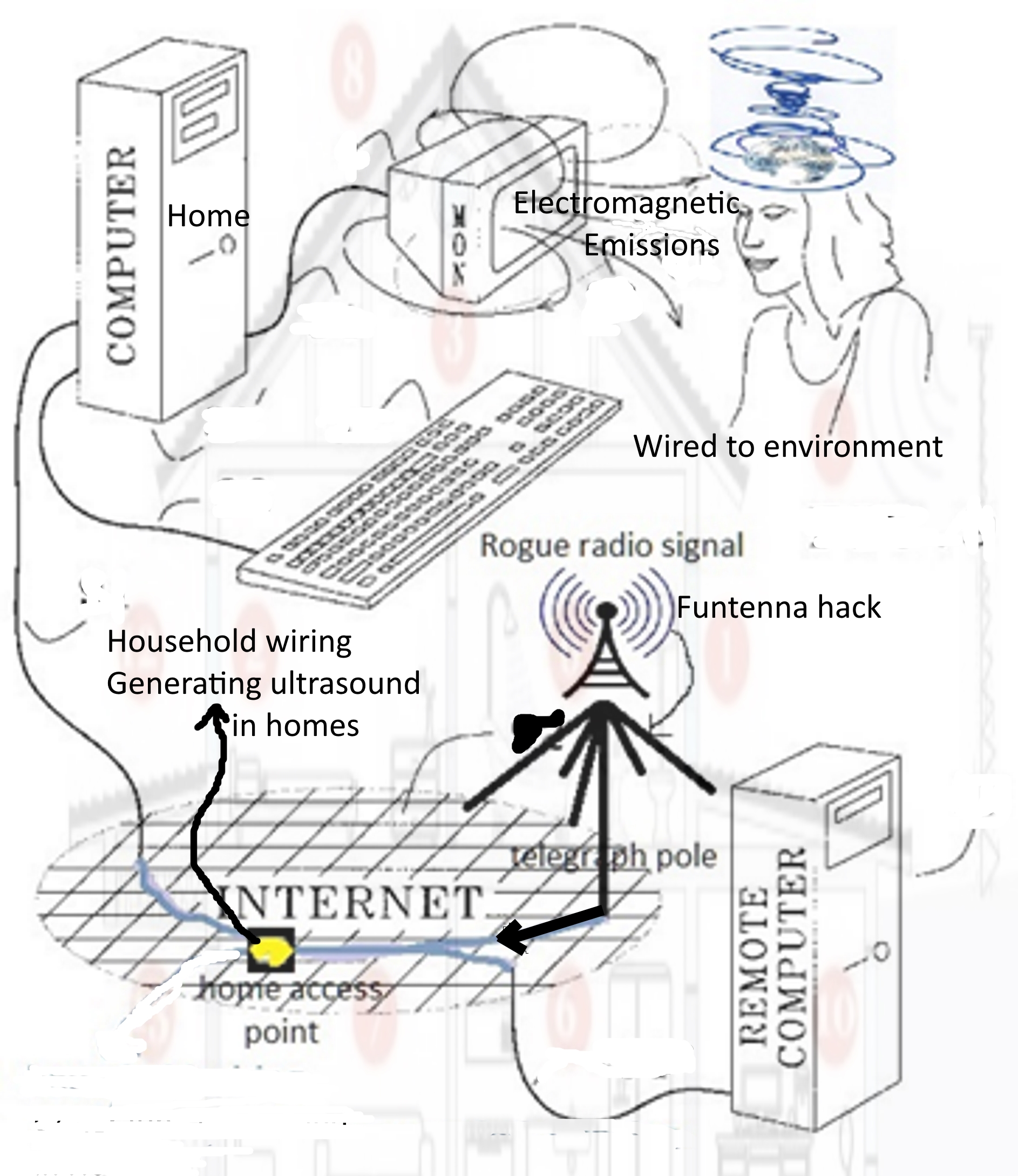 Monitoring The Vibratory Ether In Your Living Space Siri Perera Wiring Home Phone Lines Of Looking Suspiciously Like Dipole Antennas Down Broadband Line And Into All Appliances